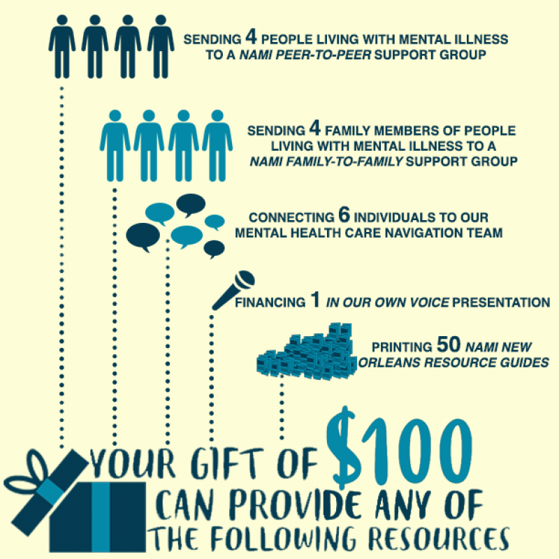 NAMI New Orleans Donation Infographic